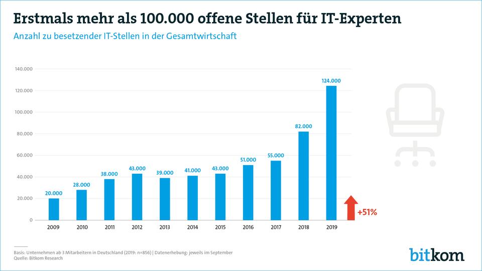 IT-Fachkräftemangel in Deutschland (Bild: Bitkom)